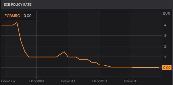 Los préstamos al -0,40% se incorporan a la oferta de crédito alemana 1