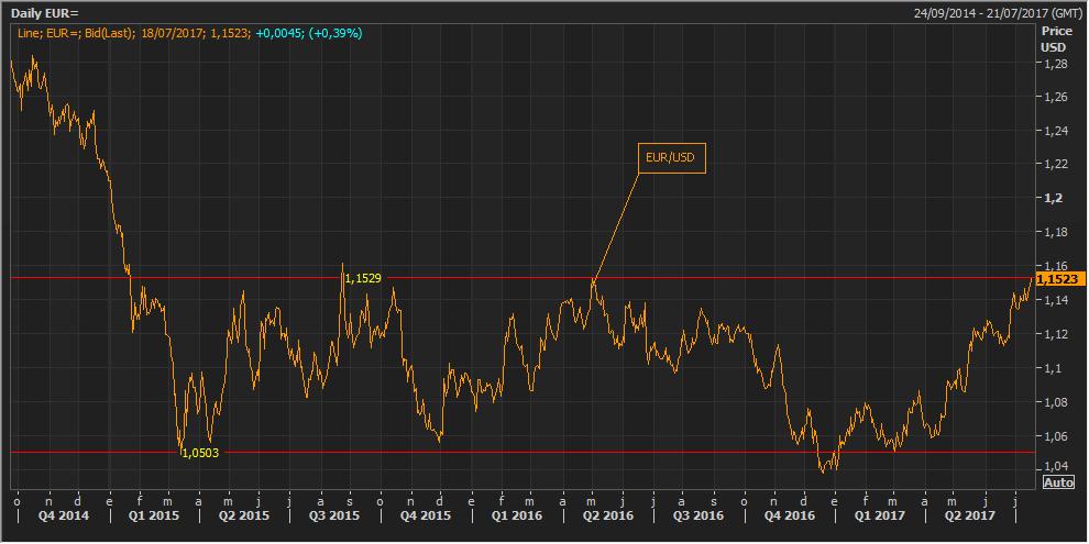 El euro alcanza su nivel más alto desde mayo de 2016 2