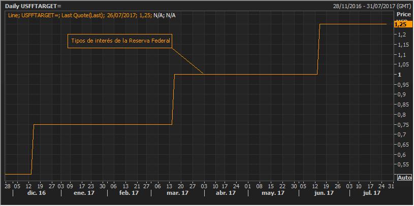El índice dolar se hunde hasta mínimos de los últimos trece meses 3