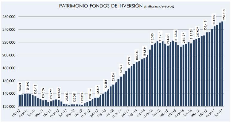 Los fondos de inversión crecen más de 17.900 millones en el primer semestre 1