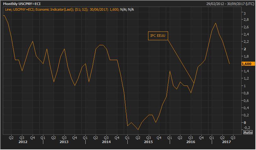 El índice dolar se hunde hasta mínimos de los últimos trece meses 2
