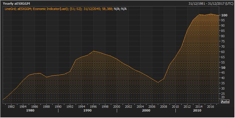 Demasiada complacencia con los datos positivos de España... ¿Y  la deuda? 2