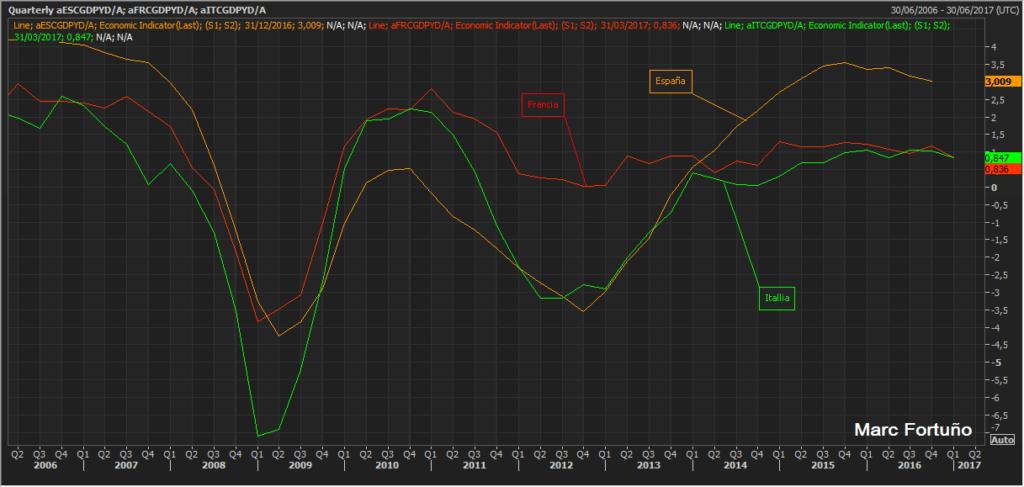 Demasiada complacencia con los datos positivos de España... ¿Y  la deuda? 1