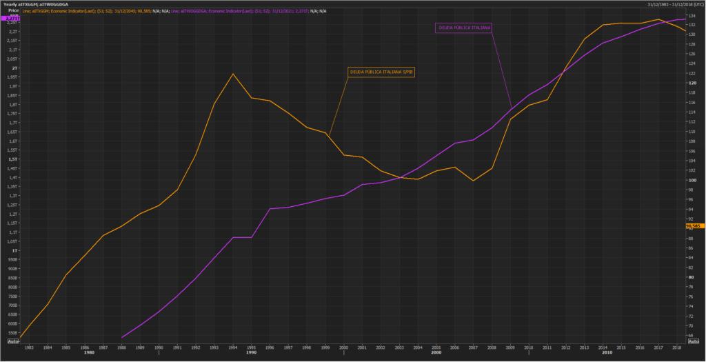 ¿Por qué se percibe a Italia como el país con mayores posibilidades para abandonar la Eurozona? 2