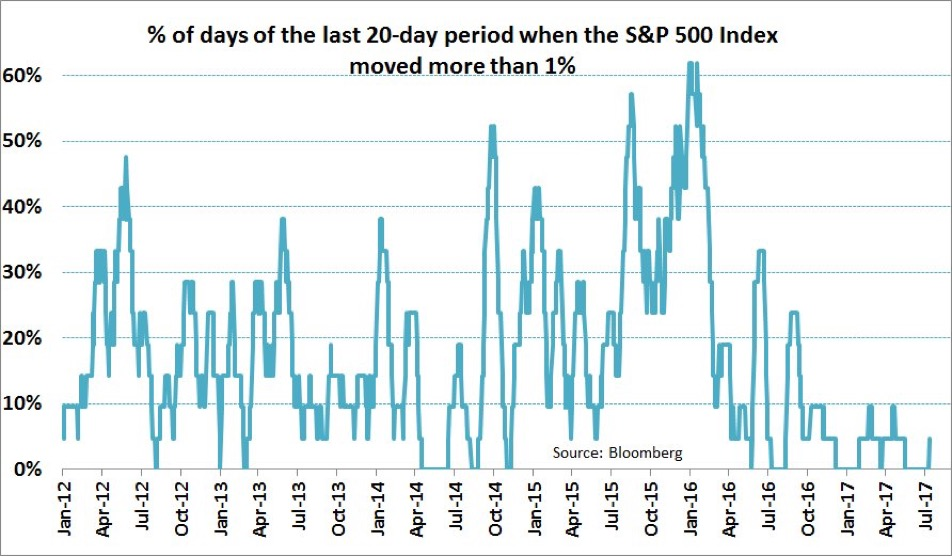 Tras la complacencia, el mercado se mueve… El VIX sube un 44% 2