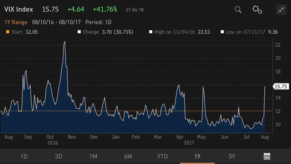 Tras la complacencia, el mercado se mueve… El VIX sube un 44% 1