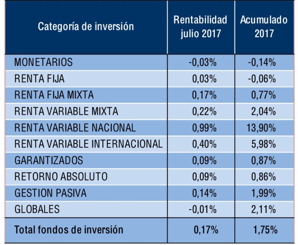 Buen año para los fondos de inversión 3