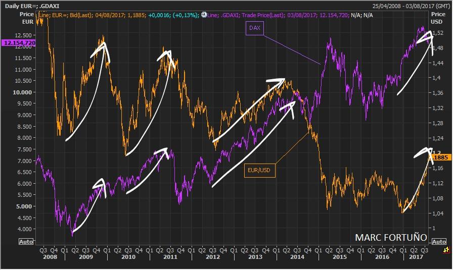 Correlaciones interesantes que hay que conocer para un euro alcista 1