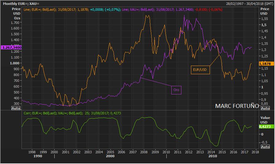 Correlaciones interesantes que hay que conocer para un euro alcista 3