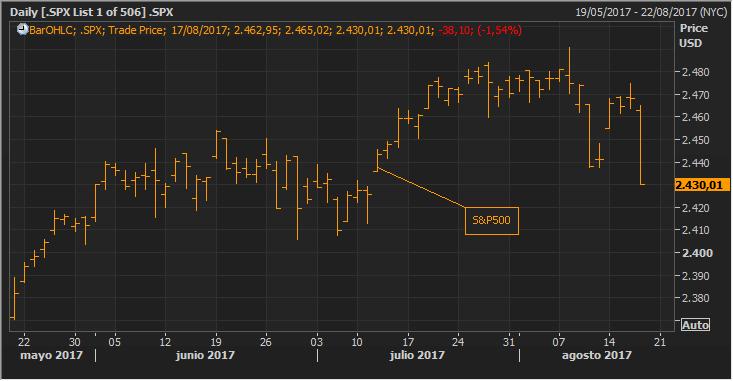 La volatilidad se despierta 2