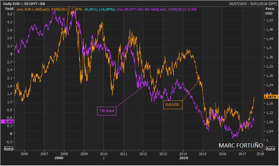 Correlaciones interesantes que hay que conocer para un euro alcista 2