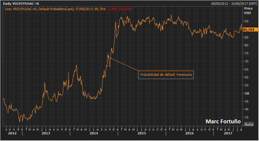 Venezuela: Fuerte devaluación y agotando sus reservas 3