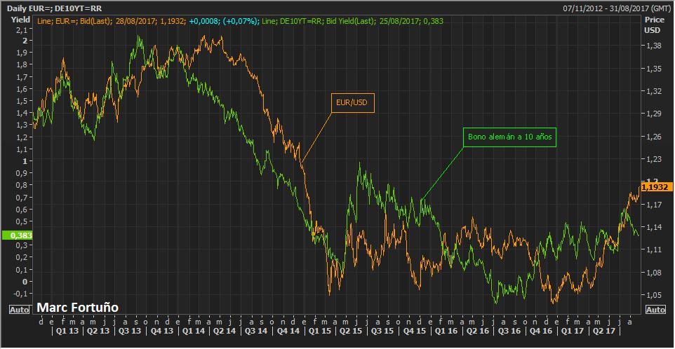 ¿Hacia dónde se dirigirán los bonos? 1