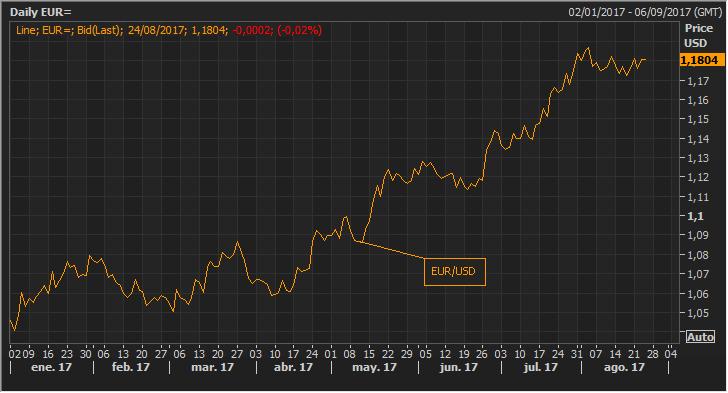 ¿Está Europa preparada para un euro fuerte? 1