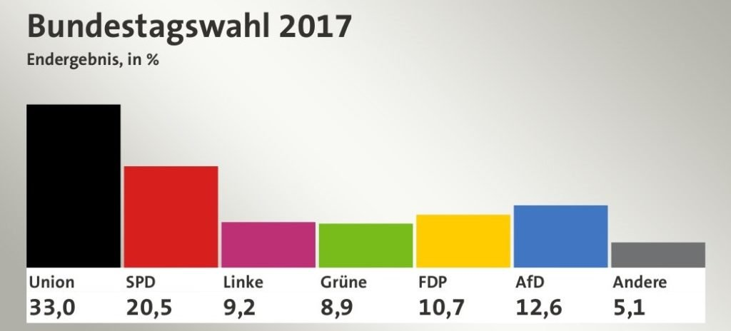 Merkel gana las elecciones pero la fragmentación del Bundestag se descuenta en el euro 1
