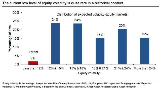 Société Générale propone cautela: La baja volatilidad tiene un final dramático 2