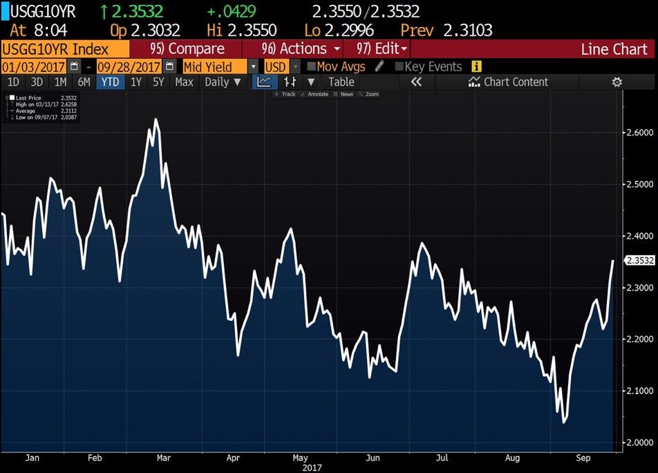 El mercado de bonos estadounidense inmune a la Reserva Federal 1