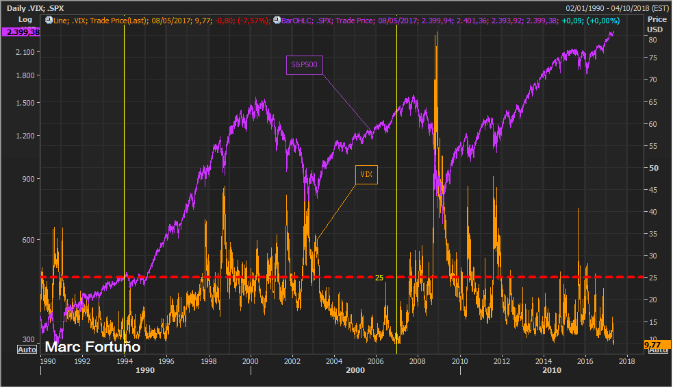 Société Générale propone cautela: La baja volatilidad tiene un final dramático 1