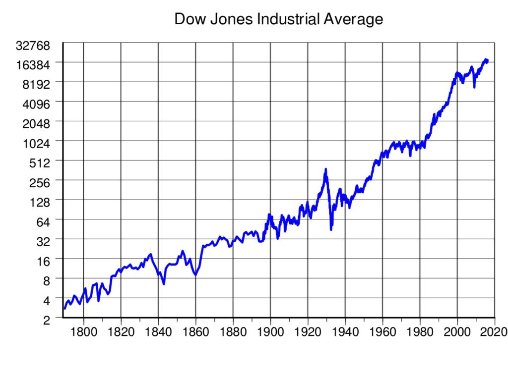 La predicción de Buffet: El Dow Jones en el millón de puntos en 100 años 2