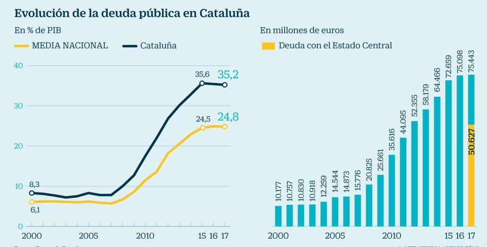 El rating de la Generalitat y cómo ha repercutido el FLA en su financiación 1