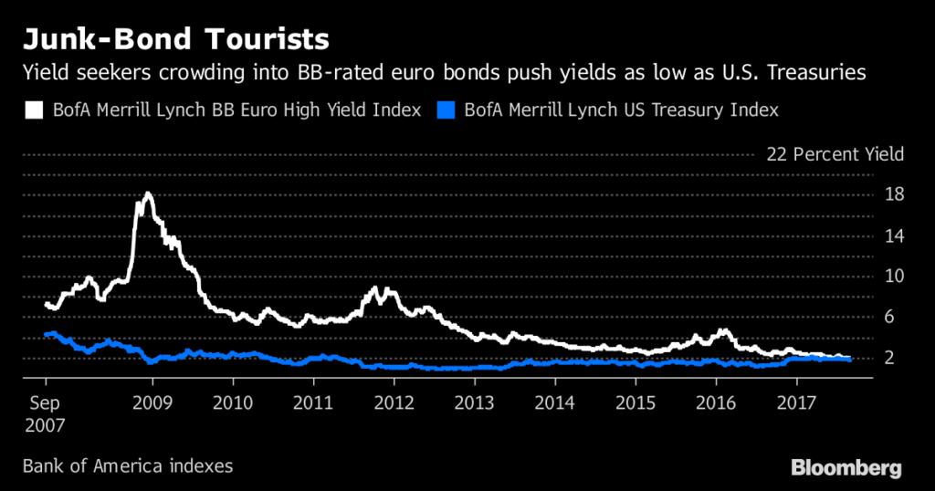 Exuberancia irracional en los bonos corporativos europeos 2