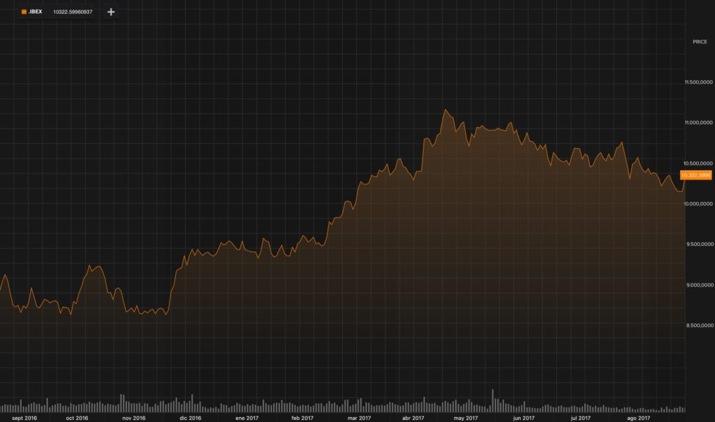 El Ibex se marca la mayor subida desde abril 1