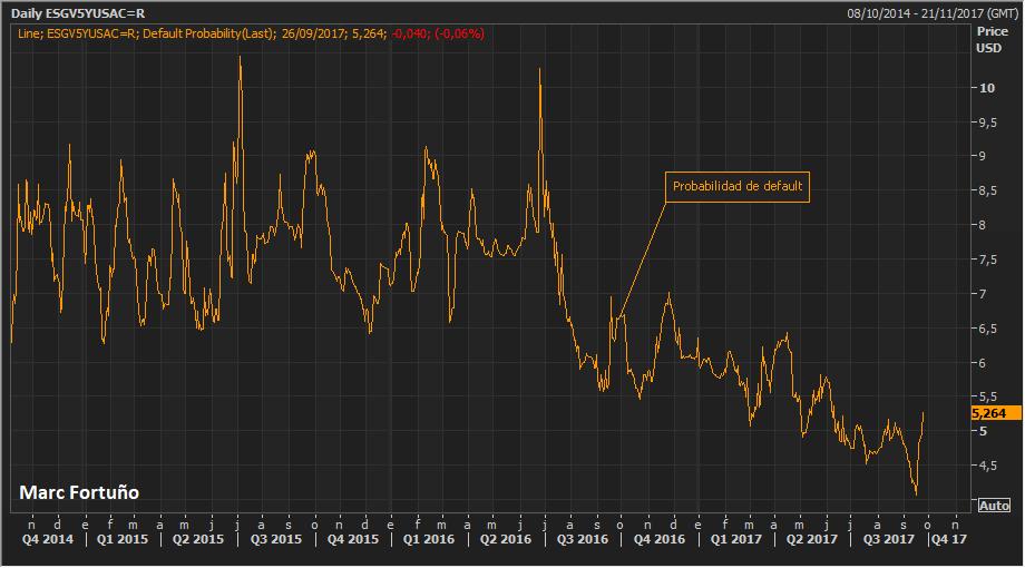 Los mercados no descuentan que España pueda perder el 19% del PIB por Cataluña 3
