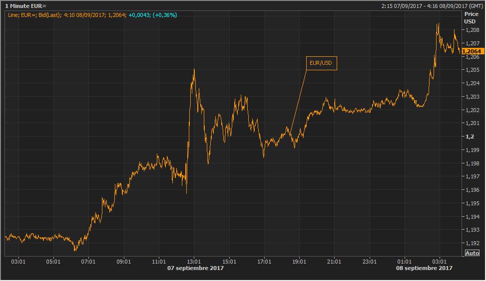 Las palabras de Draghi, otro catalizador para el euro 1