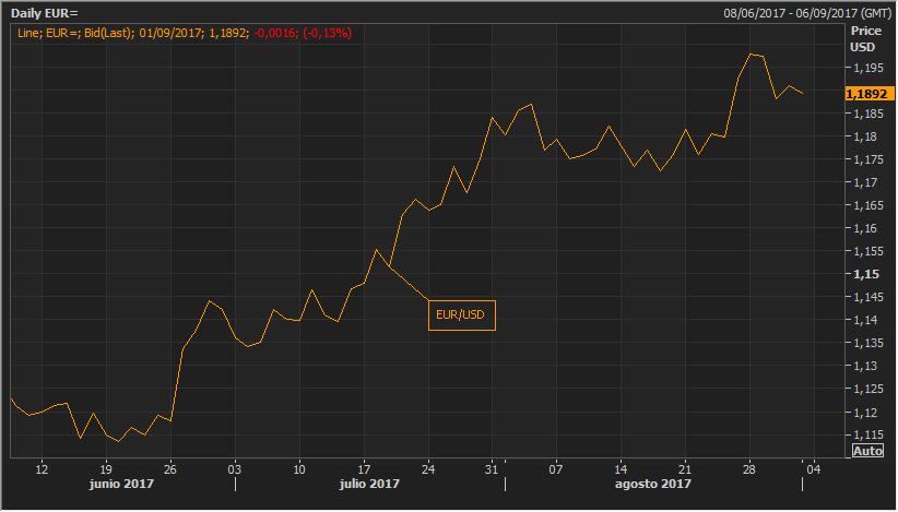 ¿Retrasará la fortaleza del euro los planes del BCE? 1