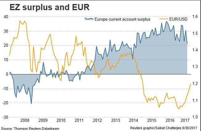 ¿Retrasará la fortaleza del euro los planes del BCE? 2