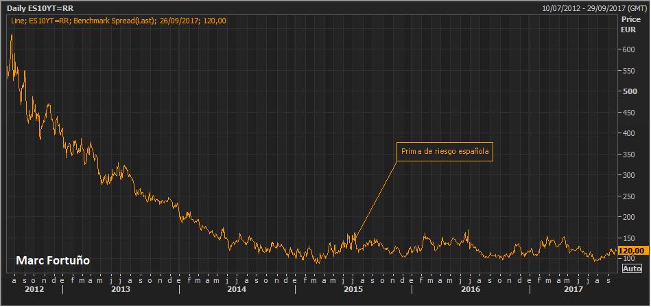 Los mercados no descuentan que España pueda perder el 19% del PIB por Cataluña 2