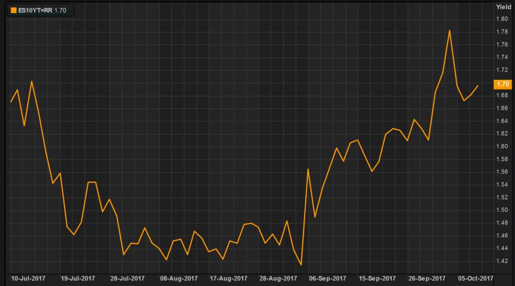 Reacción de los mercados, tras la no independencia de Puigdemont 3