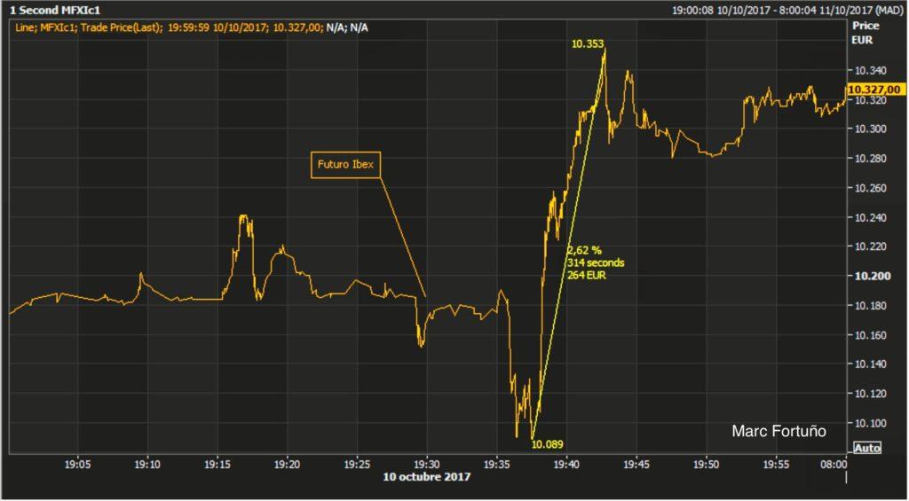Reacción de los mercados, tras la no independencia de Puigdemont 2