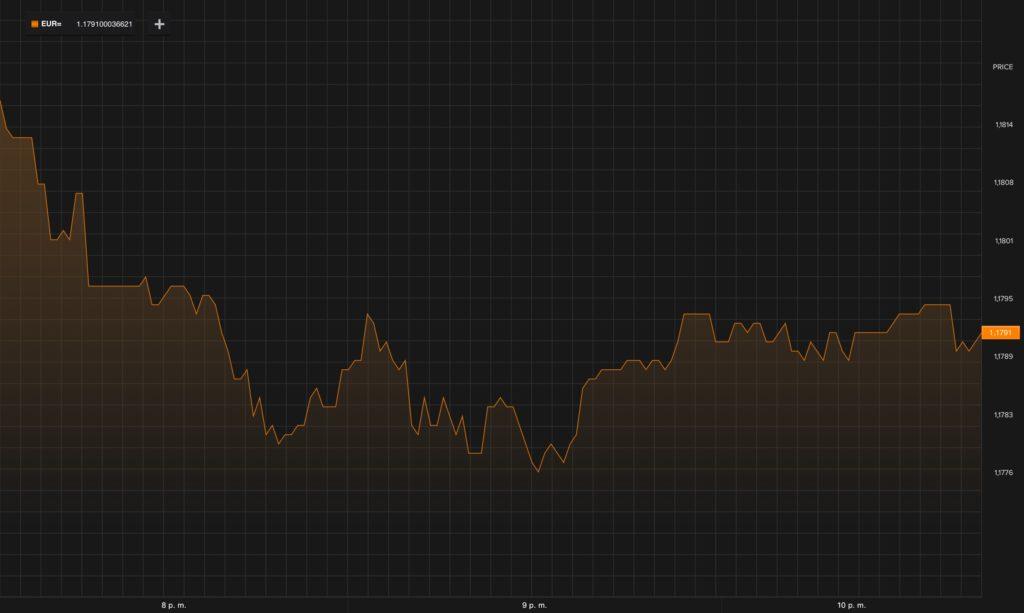 Tras el 1-O, ¿Cómo están reaccionando los mercados? 1