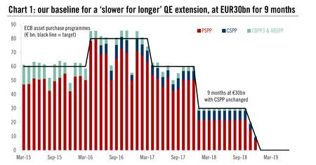 Draghi recorta el programa de compras hasta 30.000 millones a partir de enero 1