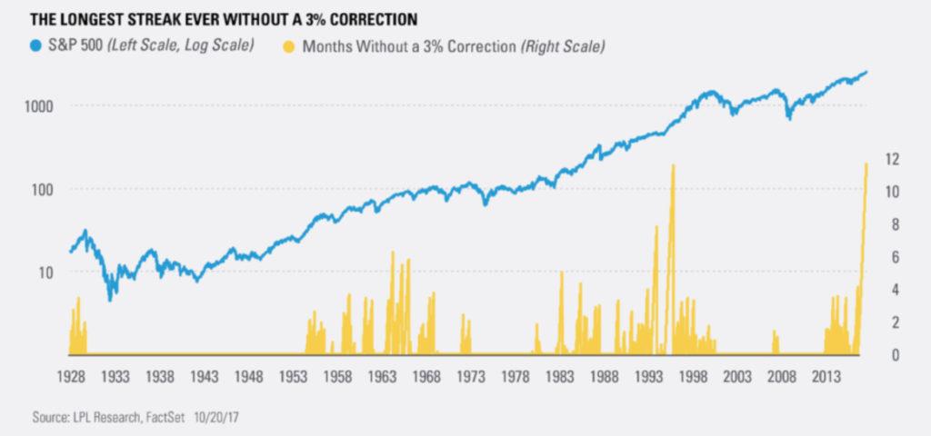 La volatilidad ha muerto en el S&P500 1