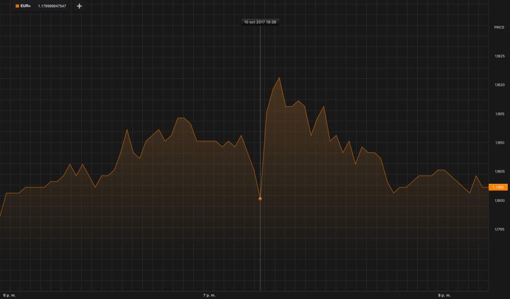 Reacción de los mercados, tras la no independencia de Puigdemont 1