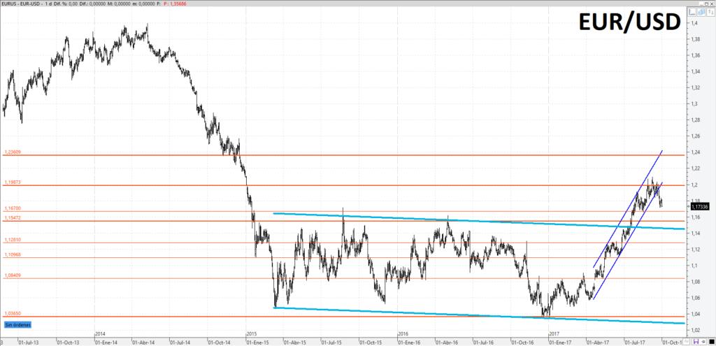 La incertidumbre política pesa en el EUR/USD 1
