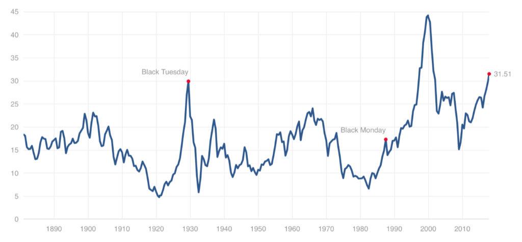 ¿Puede el cambio de modelo empresarial de EEUU justificar la alta valoración del PER de Shiller? 1