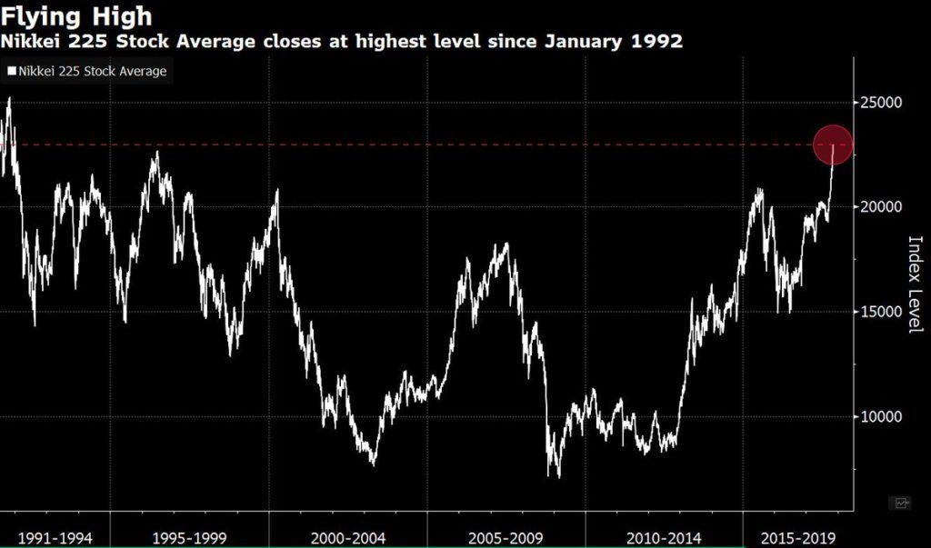 El Nikkei 225 sube a su nivel más alto desde enero de 1992 1