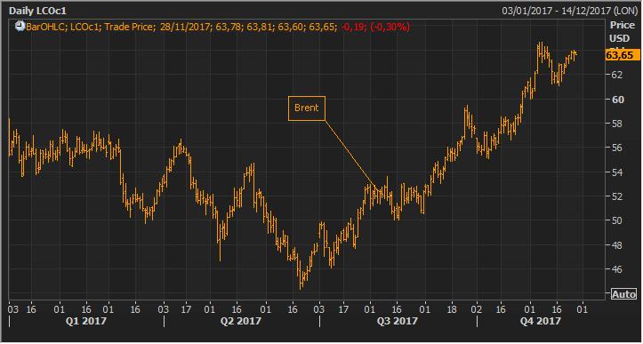 El Brent escala por encima de los 60 dólares, máximos de los últimos dos años 1