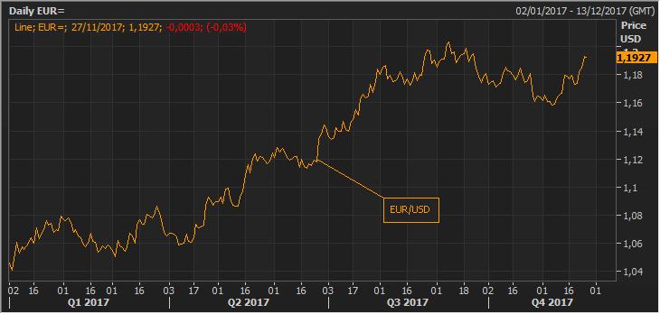 La expectativa de una nueva gran coalición alemana, acerca al euro a sus máximos anuales 1