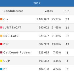 El bloque independentista gana en Cataluña y se prolonga la incertidumbre económica 1