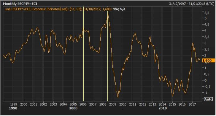 El bono español y la rentabilidad real negativa instaurada 2