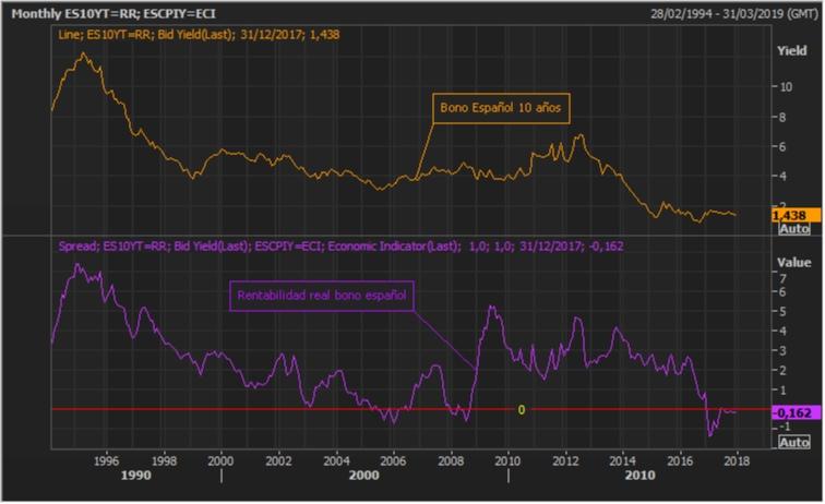 El bono español y la rentabilidad real negativa instaurada 1