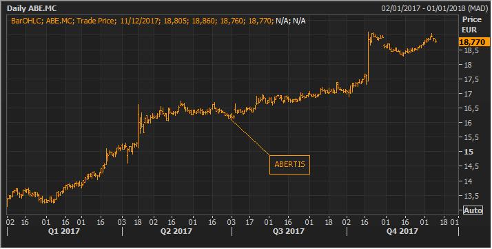 Los tres valores del Ibex 35 que han subido más de un 40% este año 2