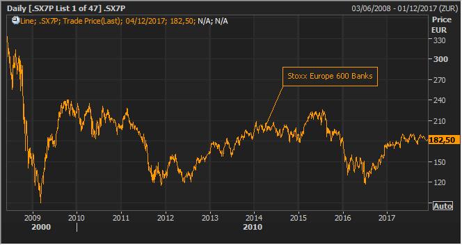 La banca europea, un sector atascado tras diez años de crisis 1