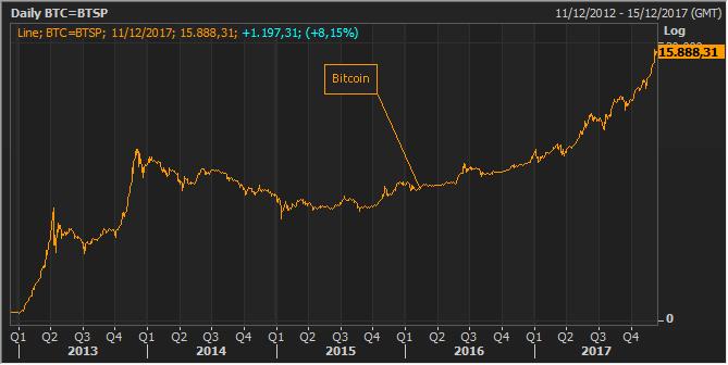 Bitcoin, cinco años y una subida del 117.940 por ciento 2