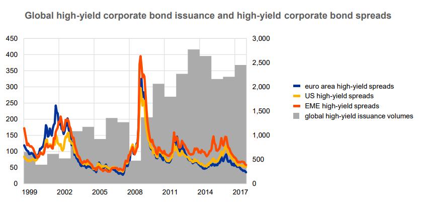 """Las políticas monetarias actuales llevan a los inversores a la búsqueda del """"high-yield"""" 2"""