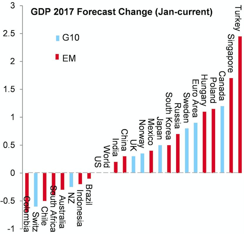 Los principales errores del consenso en el 2017 1